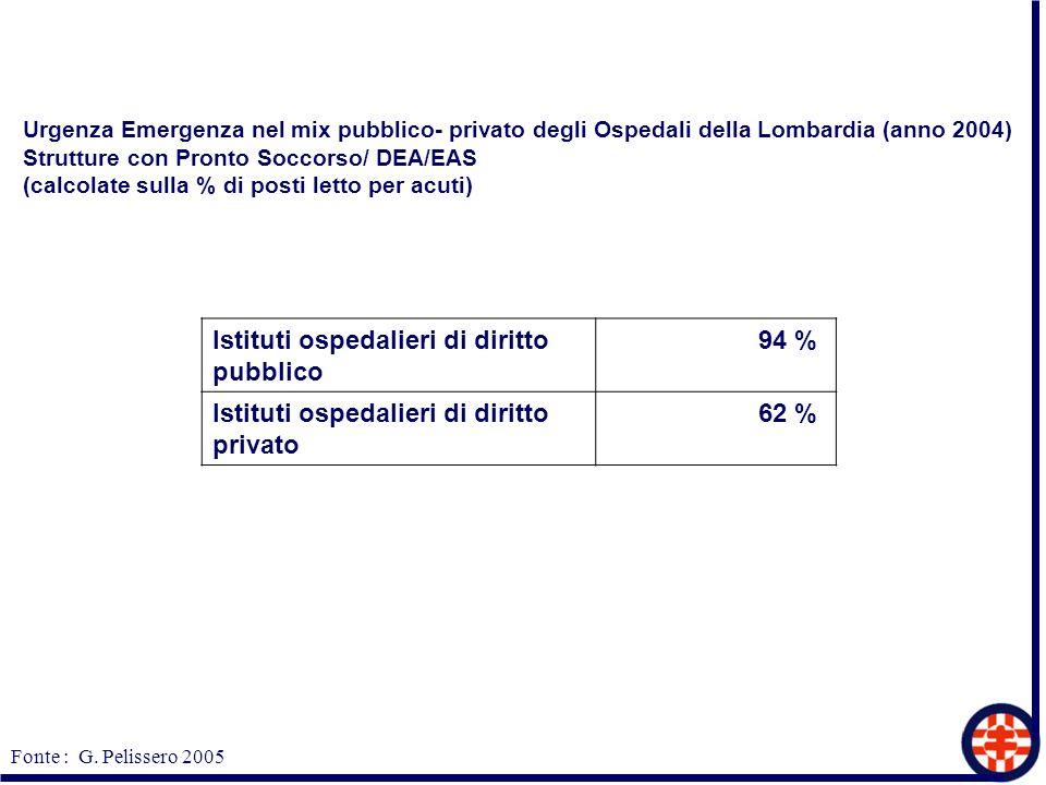 Urgenza Emergenza nel mix pubblico- privato degli Ospedali della Lombardia (anno 2004) Strutture con Pronto Soccorso/ DEA/EAS (calcolate sulla % di po