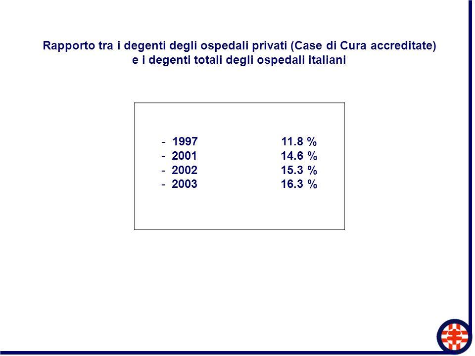 Rapporto tra i degenti degli ospedali privati (Case di Cura accreditate) e i degenti totali degli ospedali italiani - 1997 11.8 % - 2001 14.6 % - 2002