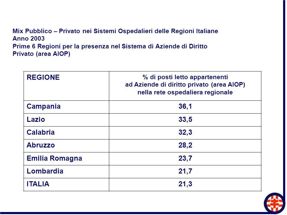 Mix Pubblico – Privato nei Sistemi Ospedalieri delle Regioni Italiane Anno 2003 Prime 6 Regioni per la presenza nel Sistema di Aziende di Diritto Priv