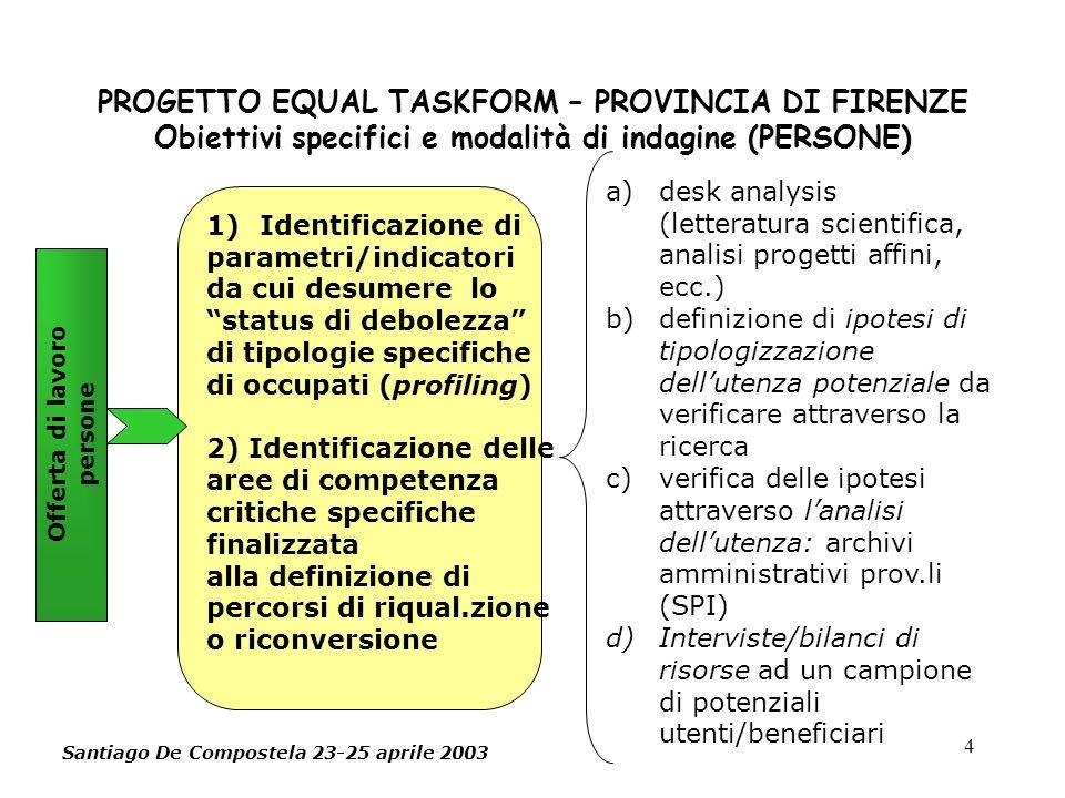 4 PROGETTO EQUAL TASKFORM – PROVINCIA DI FIRENZE Obiettivi specifici e modalità di indagine (PERSONE) Offerta di lavoro persone 1)Identificazione di parametri/indicatori da cui desumere lo status di debolezza di tipologie specifiche di occupati (profiling) 2) Identificazione delle aree di competenza critiche specifiche finalizzata alla definizione di percorsi di riqual.zione o riconversione a)desk analysis (letteratura scientifica, analisi progetti affini, ecc.) b)definizione di ipotesi di tipologizzazione dellutenza potenziale da verificare attraverso la ricerca c)verifica delle ipotesi attraverso lanalisi dellutenza: archivi amministrativi prov.li (SPI) d)Interviste/bilanci di risorse ad un campione di potenziali utenti/beneficiari Santiago De Compostela 23-25 aprile 2003