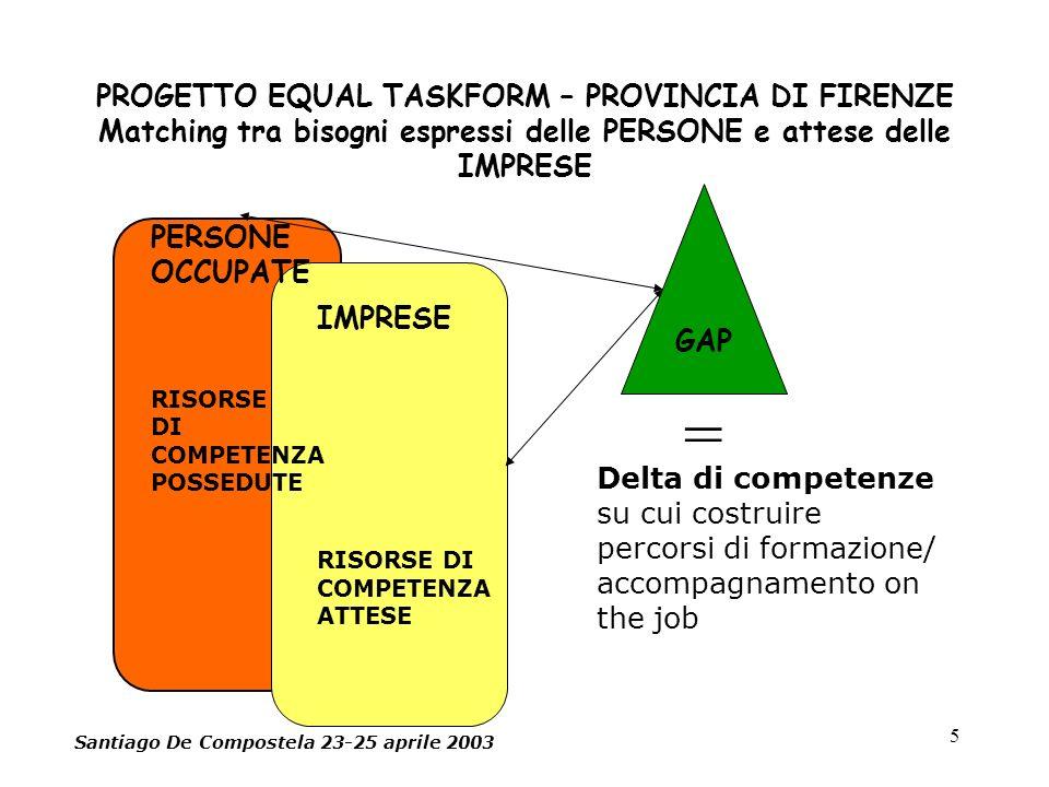 5 PROGETTO EQUAL TASKFORM – PROVINCIA DI FIRENZE Matching tra bisogni espressi delle PERSONE e attese delle IMPRESE PERSONE OCCUPATE RISORSE DI COMPETENZA POSSEDUTE IMPRESE RISORSE DI COMPETENZA ATTESE GAP Delta di competenze su cui costruire percorsi di formazione/ accompagnamento on the job = Santiago De Compostela 23-25 aprile 2003