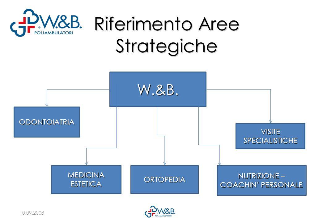10.09.2008 Riferimento Aree Strategiche W.&B. MEDICINA ESTETICA VISITE SPECIALISTICHE NUTRIZIONE – COACHIN PERSONALE ORTOPEDIA ODONTOIATRIA