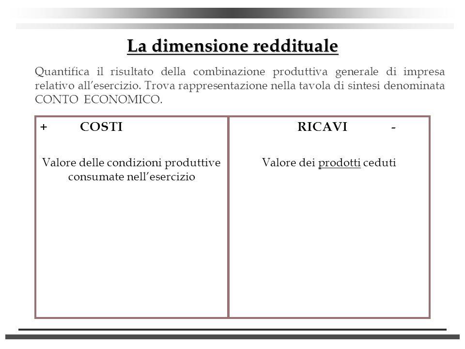 La dimensione reddituale + COSTI Valore delle condizioni produttive consumate nellesercizio RICAVI - Valore dei prodotti ceduti Quantifica il risultat