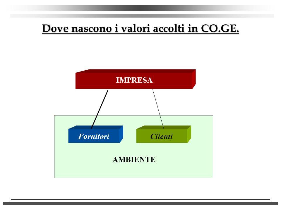 Dove nascono i valori accolti in CO.GE. IMPRESA AMBIENTE FornitoriClienti