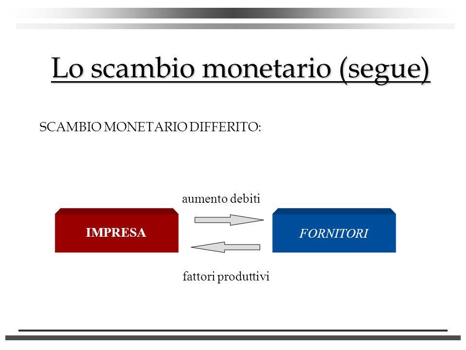 SCAMBIO MONETARIO DIFFERITO: Lo scambio monetario (segue) IMPRESA FORNITORI aumento debiti fattori produttivi