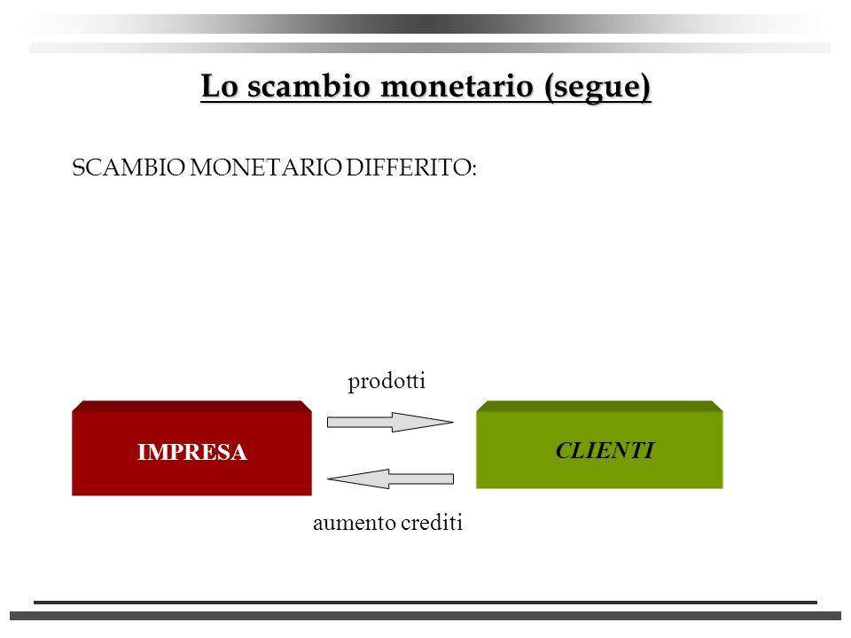 Lo scambio monetario (segue) SCAMBIO MONETARIO DIFFERITO: CLIENTI IMPRESA prodotti aumento crediti