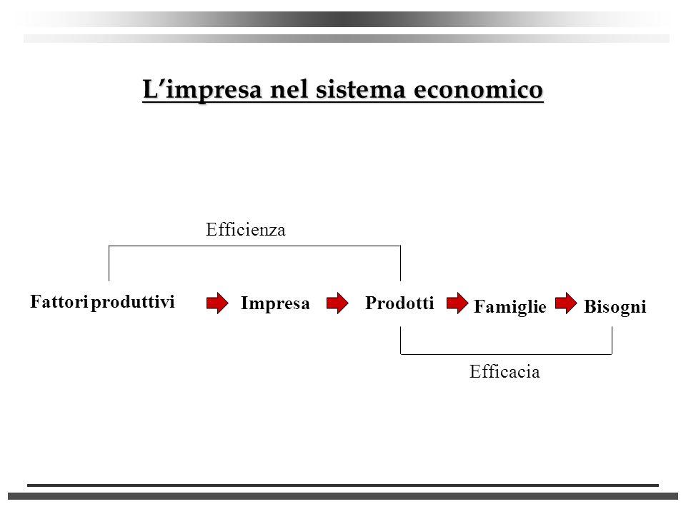 Limpresa nel sistema economico Fattori produttivi ImpresaProdotti Bisogni Efficienza Efficacia Famiglie