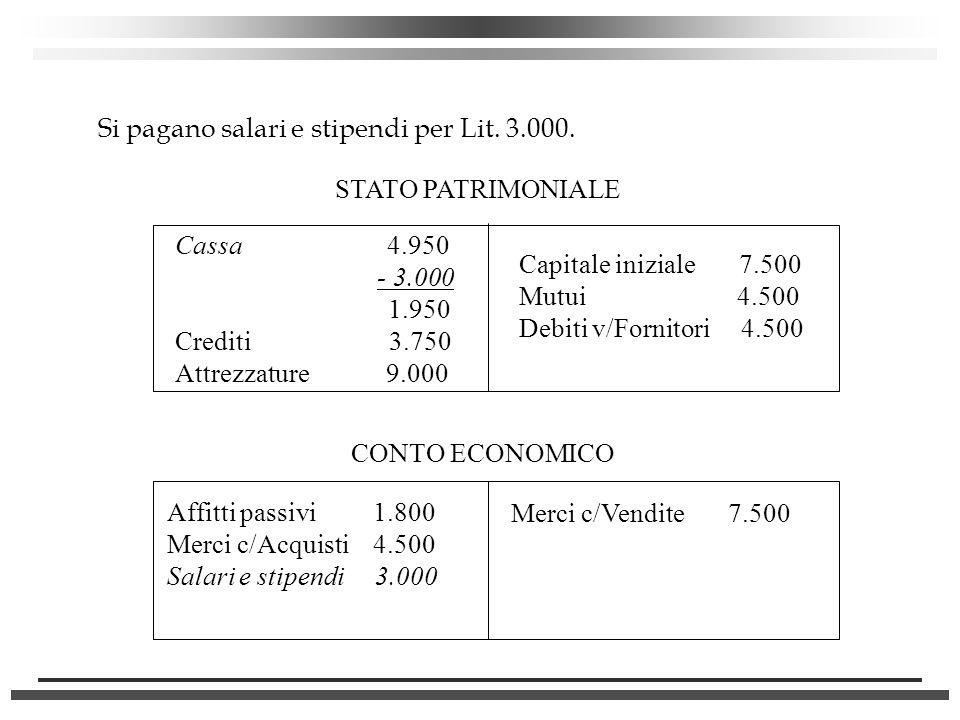 Si pagano salari e stipendi per Lit. 3.000. STATO PATRIMONIALE Cassa 4.950 - 3.000 1.950 Crediti 3.750 Attrezzature 9.000 Capitale iniziale 7.500 Mutu