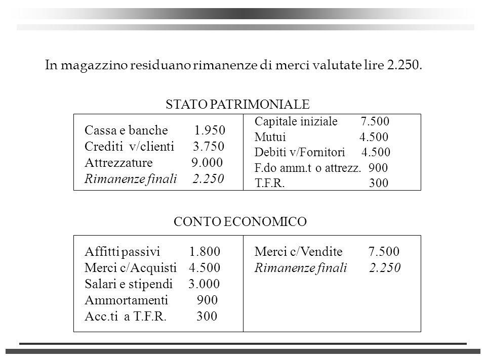 In magazzino residuano rimanenze di merci valutate lire 2.250. STATO PATRIMONIALE Cassa e banche 1.950 Crediti v/clienti 3.750 Attrezzature 9.000 Rima