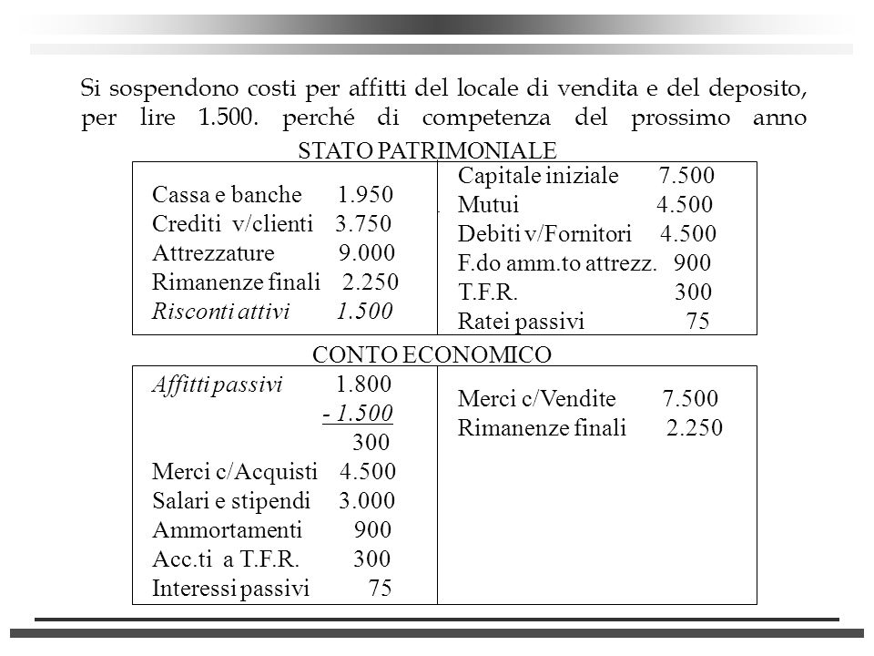 Si sospendono costi per affitti del locale di vendita e del deposito, per lire 1.500. perché di competenza del prossimo anno STATO PATRIMONIALE Cassa