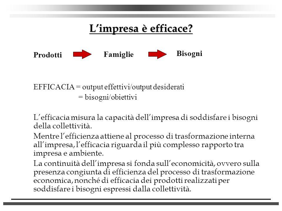 Limpresa è efficace? Prodotti EFFICACIA = output effettivi/output desiderati = bisogni/obiettivi Lefficacia misura la capacità dellimpresa di soddisfa