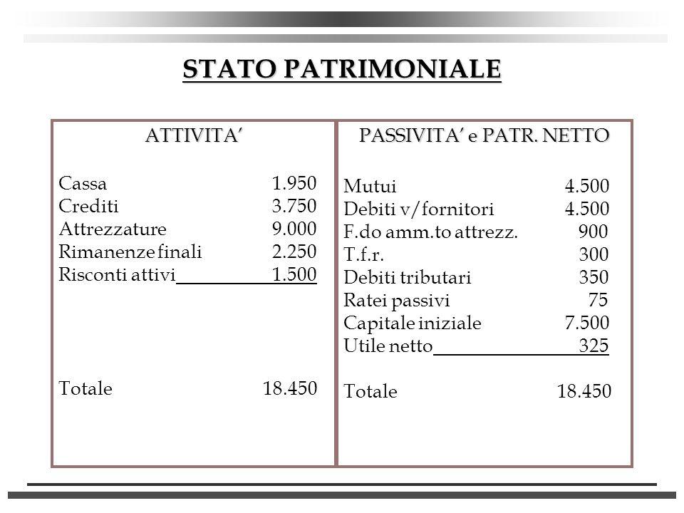 STATO PATRIMONIALE ATTIVITA Cassa1.950 Crediti3.750 Attrezzature9.000 Rimanenze finali2.250 Risconti attivi1.500 Totale 18.450 PASSIVITA e PATR. NETTO
