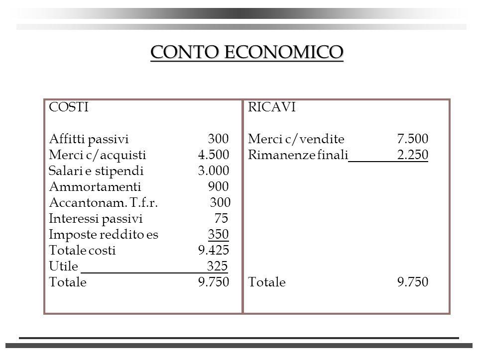 CONTO ECONOMICO COSTI Affitti passivi 300 Merci c/acquisti4.500 Salari e stipendi3.000 Ammortamenti 900 Accantonam. T.f.r. 300 Interessi passivi 75 Im