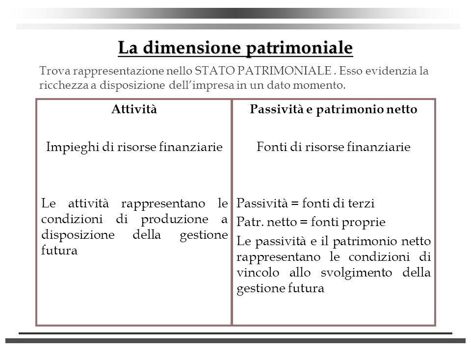 Allinizio dellattività dimpresa lo STATO PATRIMONIALE si presenta come segue: ATTIVITA Cassa 6.000 PASSIVITA e PATRIMONIO NETTO Capitale iniziale 6.000