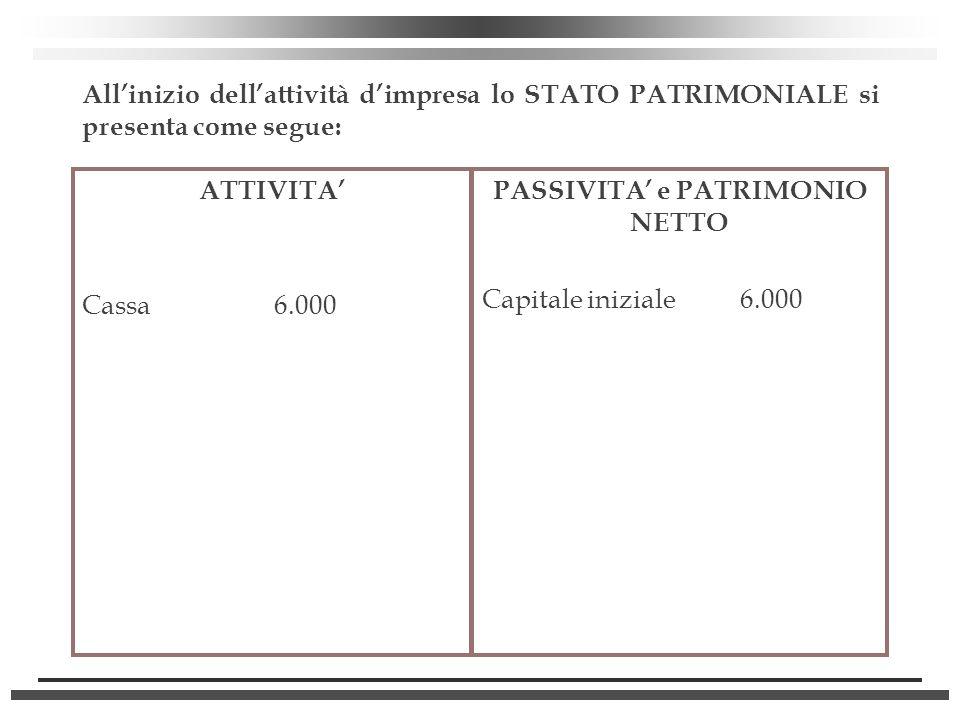 Allinizio dellattività dimpresa lo STATO PATRIMONIALE si presenta come segue: ATTIVITA Cassa 6.000 PASSIVITA e PATRIMONIO NETTO Capitale iniziale 6.00
