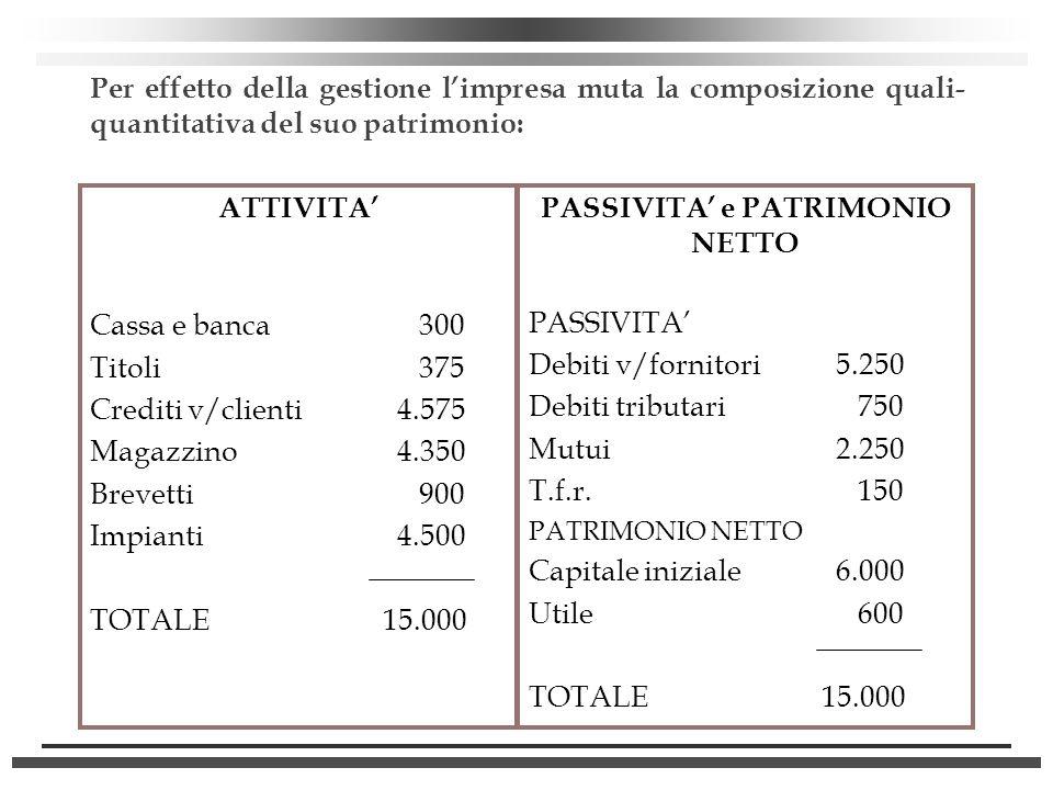 Per effetto della gestione limpresa muta la composizione quali- quantitativa del suo patrimonio: ATTIVITA Cassa e banca 300 Titoli 375 Crediti v/clien