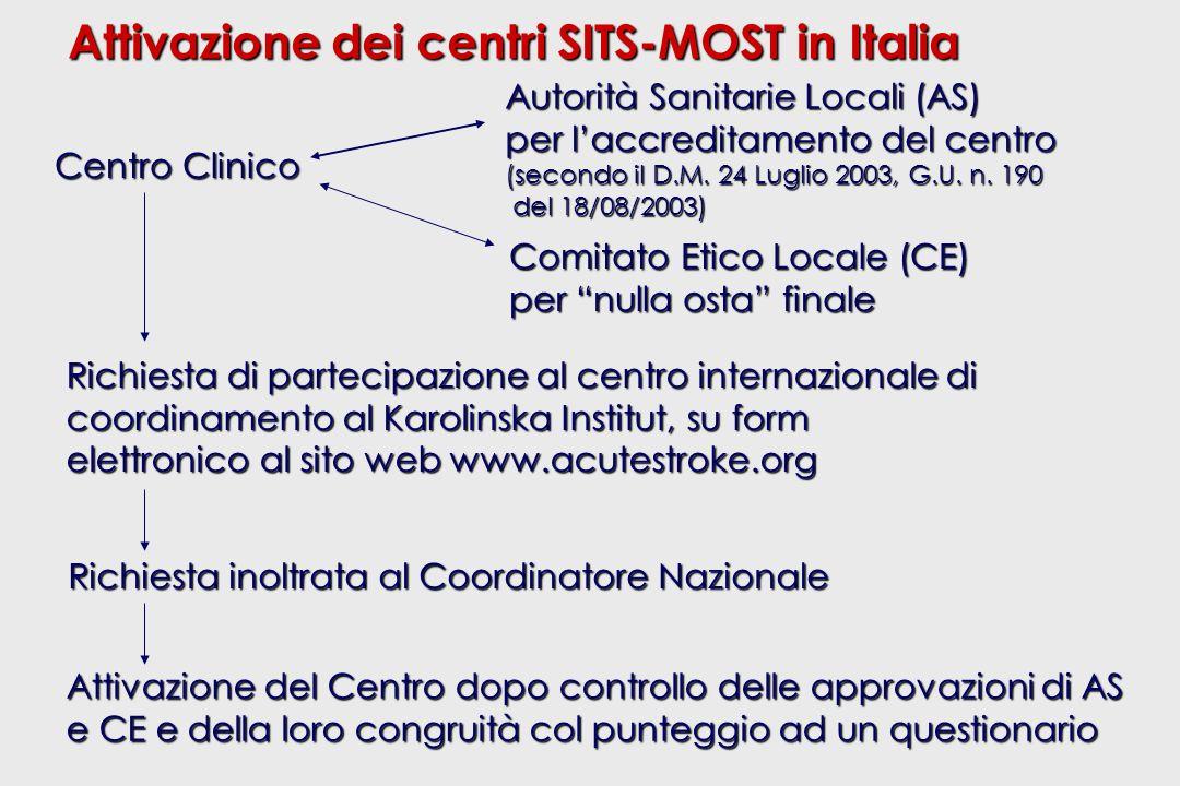 Attivazione dei centri SITS-MOST in Italia Centro Clinico Comitato Etico Locale (CE) per nulla osta finale Autorità Sanitarie Locali (AS) per laccreditamento del centro (secondo il D.M.