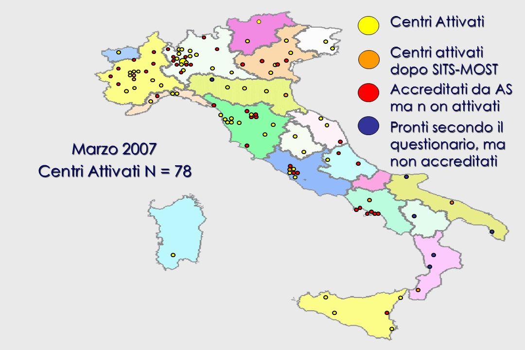 SITS-MOST ITALY Centri Attivati Accreditati da AS ma n on attivati Pronti secondo il questionario, ma non accreditati Marzo 2007 Centri Attivati N = 78 Centri attivati dopo SITS-MOST