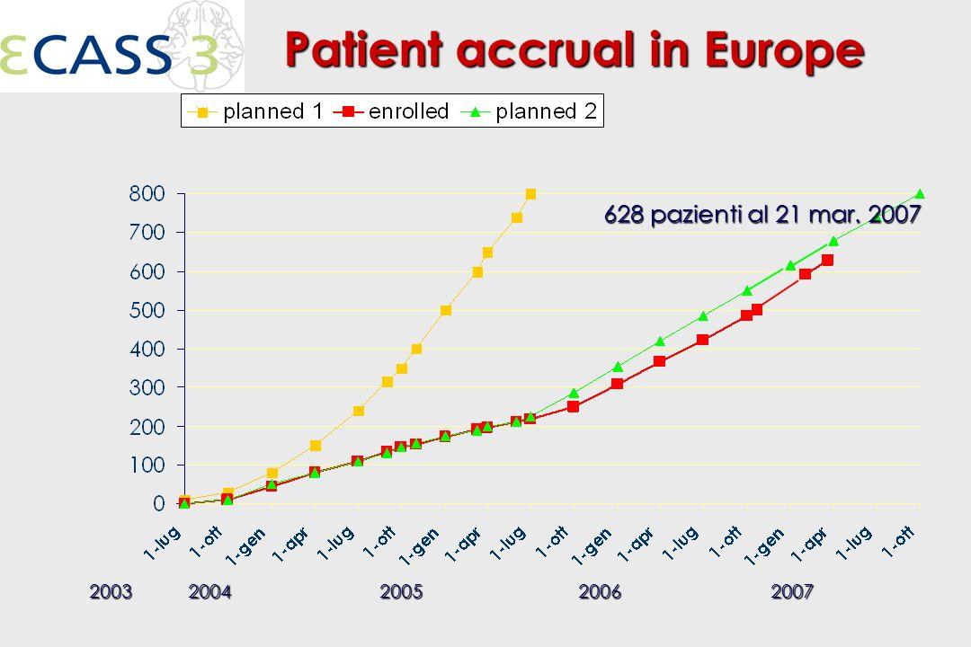 Patient accrual in Europe Patient accrual in Europe 2003200420052006 628 pazienti al 21 mar.