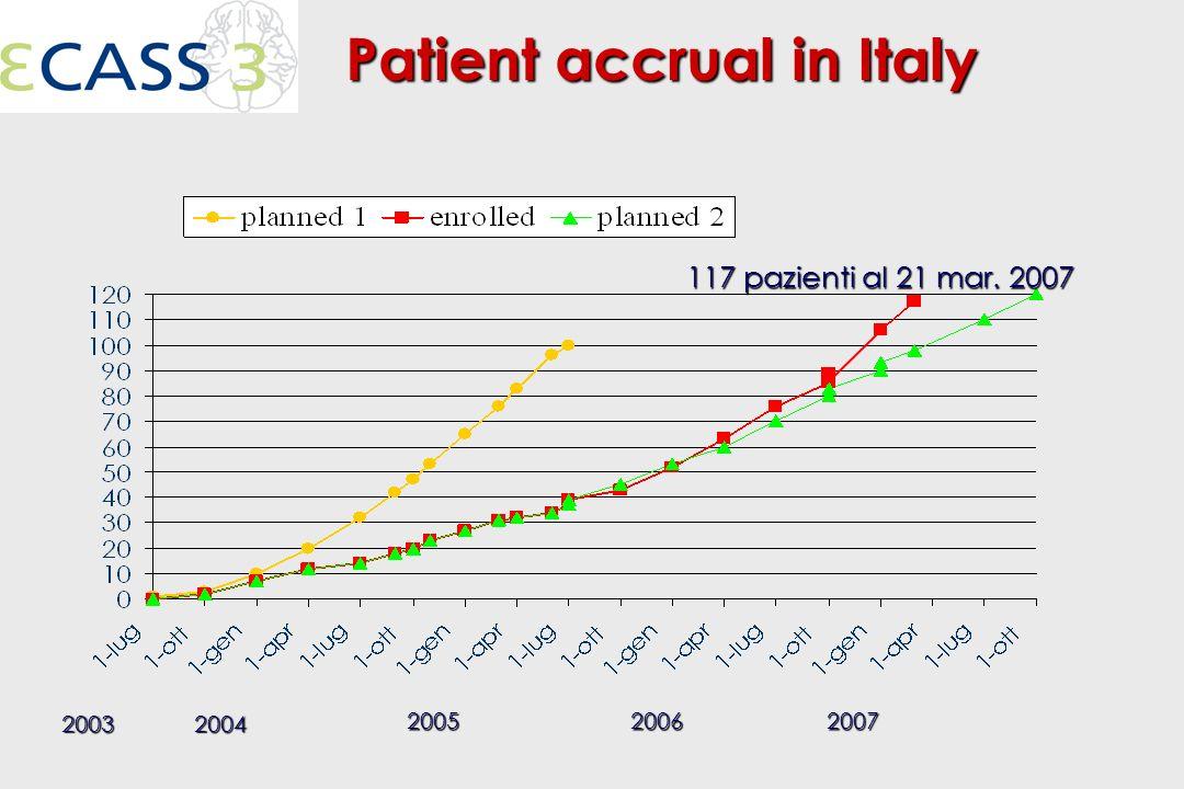 20032004 200520062007 117 pazienti al 21 mar.