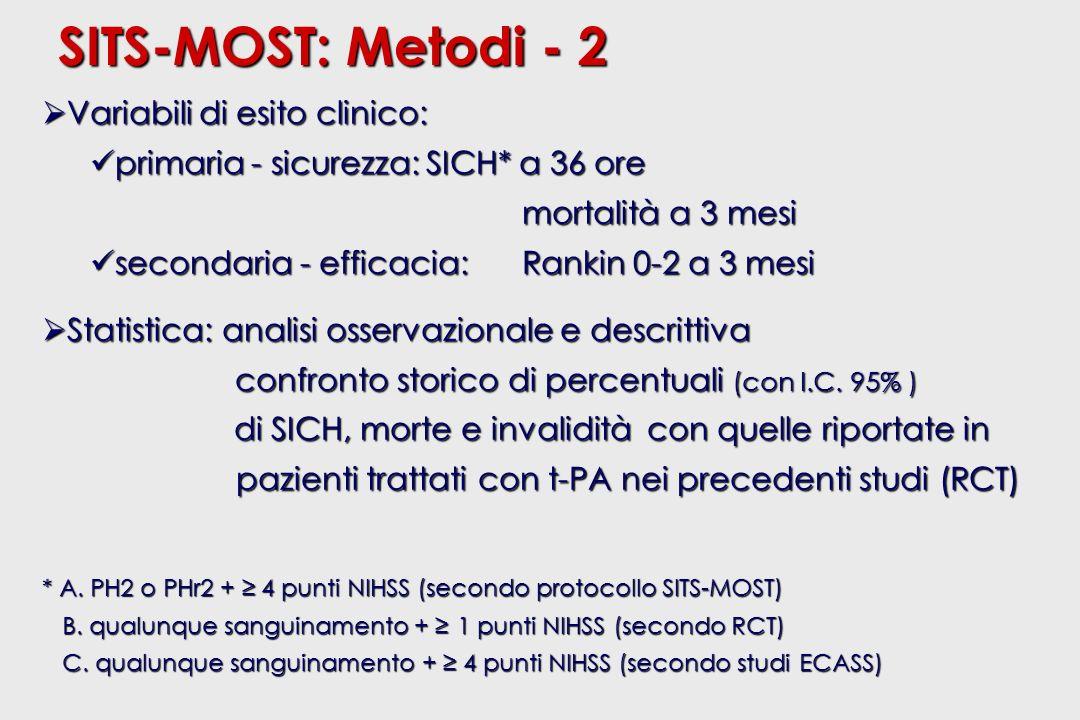 Centri con esperienza di trombolisi precedente il SITS-MOST ECASS I/II AttiviNuoviTotale Altri SITS-MOST 67 (29%) 62 (27%) 102 (44%) 231 Italia 4 (7%) 11 (20%) 41 (73%) 56 Totale 71 (25%) 73 (25%) 143 (50%) 287