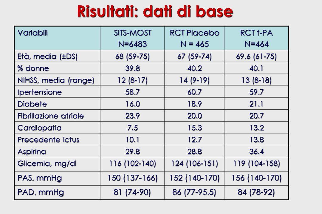 Risultati: dati di base VariabiliSITS-MOSTN=6483 RCT Placebo N = 465 RCT t-PA N=464 Età, media (±DS) 68 (59-75) 67 (59-74) 69.6 (61-75) % donne 39.840.240.1 NIHSS, media (range) 12 (8-17) 14 (9-19) 13 (8-18) Ipertensione58.760.759.7 Diabete16.018.921.1 Fibrillazione atriale 23.920.020.7 Cardiopatia7.515.313.2 Precedente ictus 10.112.713.8 Aspirina29.828.836.4 Glicemia, mg/dl 116 (102-140) 124 (106-151) 119 (104-158) PAS, mmHg 150 (137-166) 152 (140-170) 156 (140-170) PAD, mmHg 81 (74-90) 86 (77-95.5) 84 (78-92)
