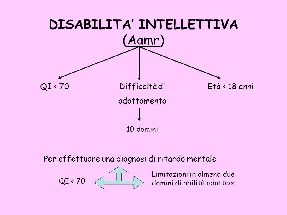 DISABILITA INTELLETTIVA (Aamr) QI < 70Difficoltà di adattamento Età < 18 anni 10 domini Per effettuare una diagnosi di ritardo mentale QI < 70 Limitaz