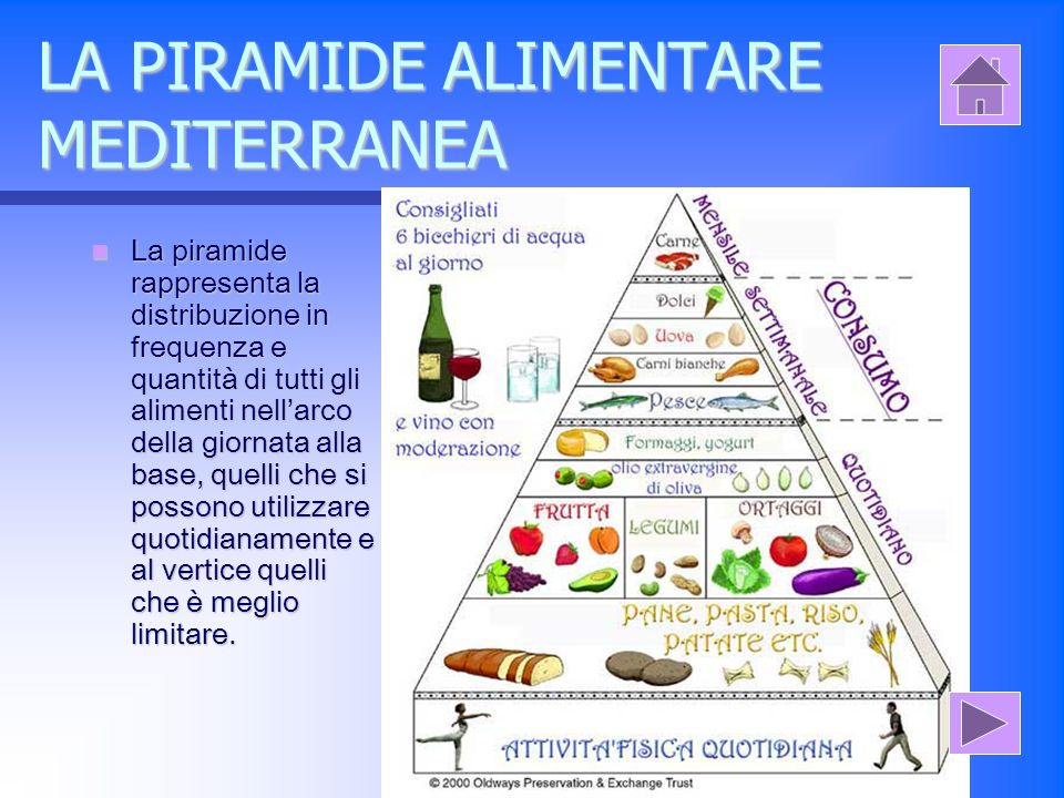 LA PIRAMIDE ALIMENTARE MEDITERRANEA La piramide rappresenta la distribuzione in frequenza e quantità di tutti gli alimenti nellarco della giornata alla base, quelli che si possono utilizzare quotidianamente e al vertice quelli che è meglio limitare.