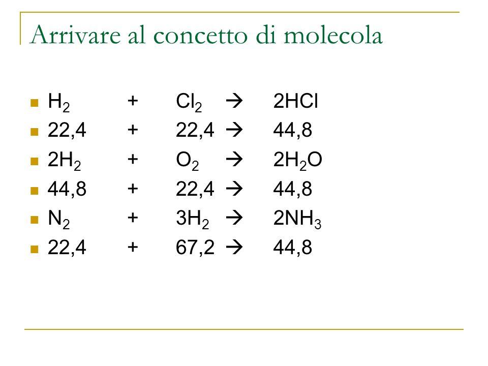 La mole È una quantità in grammi di una sostanza che contiene un numero preciso e ben determinato di particelle (atomi o molecole) Una quantità in grammi di una sostanza Una quantità di particelle Numero di Avogadro Una mole di una sostanza contiene un numero di Avogadro di particelle che corrisponde a 6,02 x 10 23 atomi o molecole