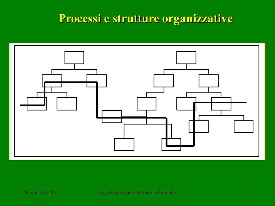 Master MATITOrganizzazione e Sistemi Informativi11 Processi e strutture organizzative