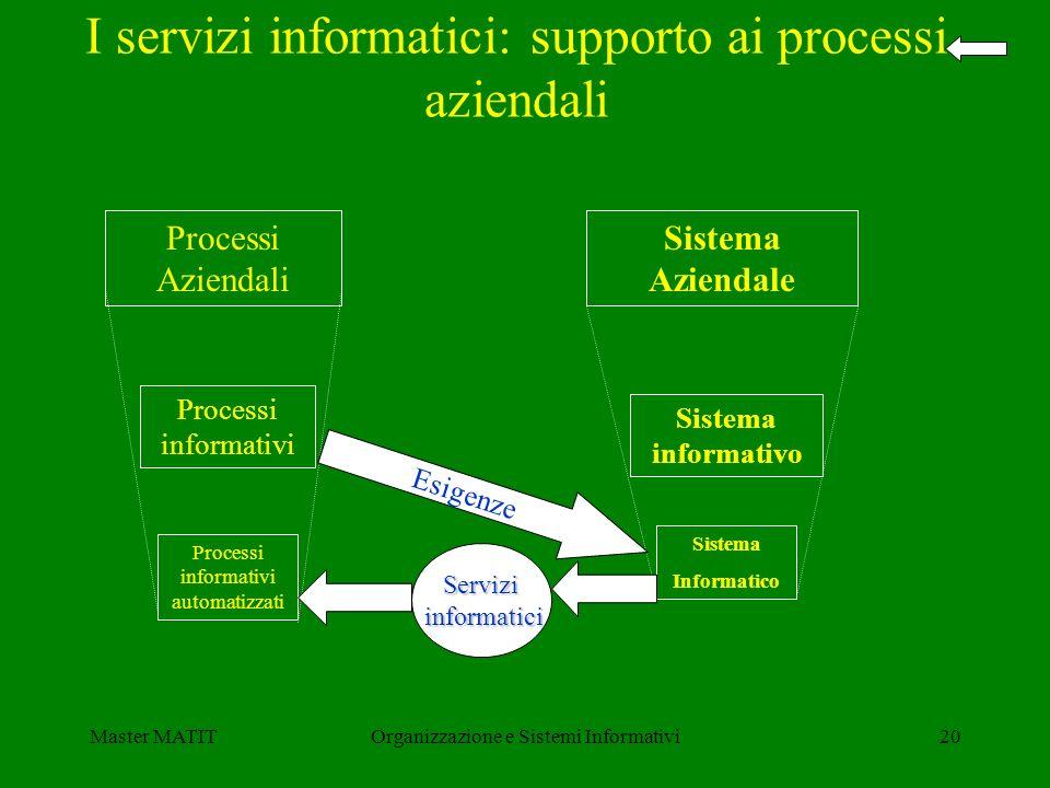 Master MATITOrganizzazione e Sistemi Informativi20 I servizi informatici: supporto ai processi aziendali Processi Aziendali Processi informativi Proce