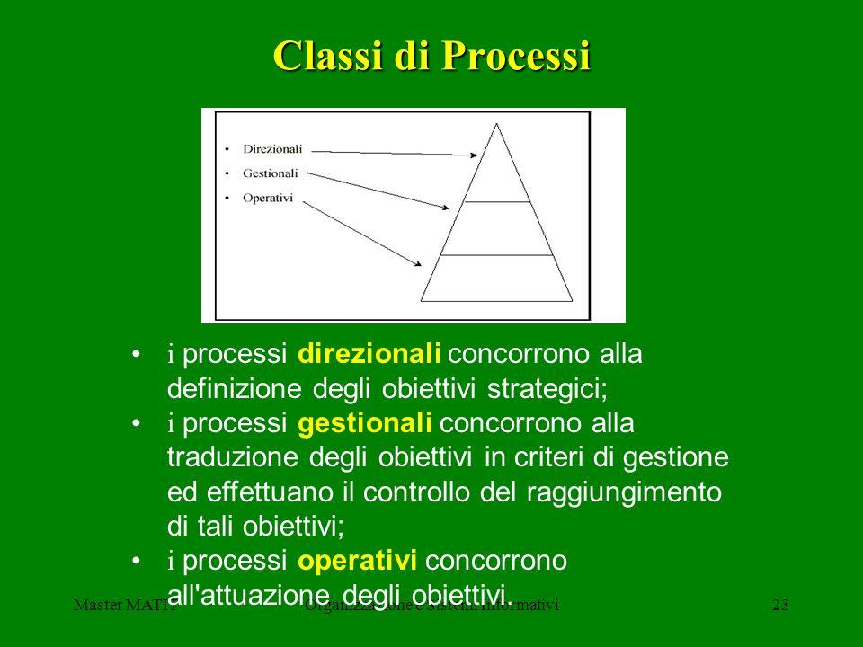 Master MATITOrganizzazione e Sistemi Informativi23 i processi direzionali concorrono alla definizione degli obiettivi strategici; i processi gestional