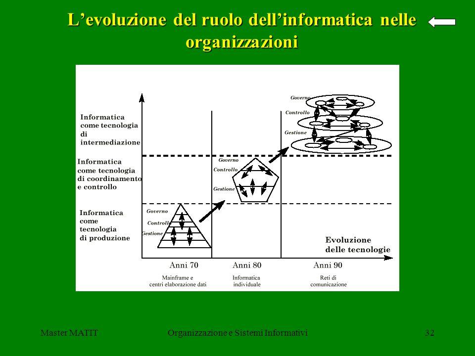 Master MATITOrganizzazione e Sistemi Informativi32 Levoluzione del ruolo dellinformatica nelle organizzazioni