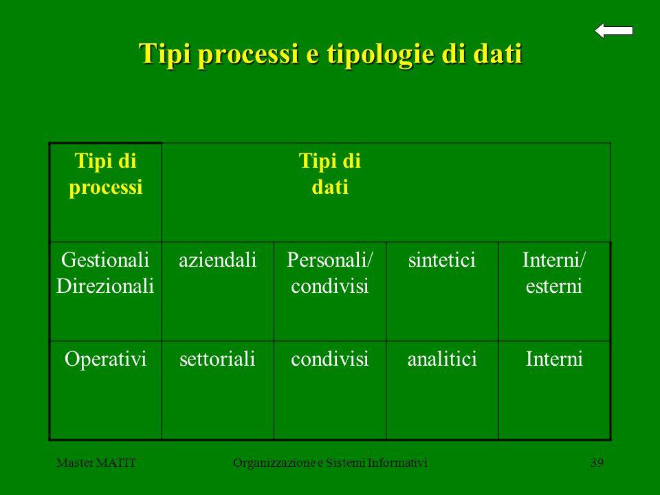 Master MATITOrganizzazione e Sistemi Informativi39 Tipi processi e tipologie di dati Tipi di processi Tipi di dati Gestionali Direzionali aziendaliPer