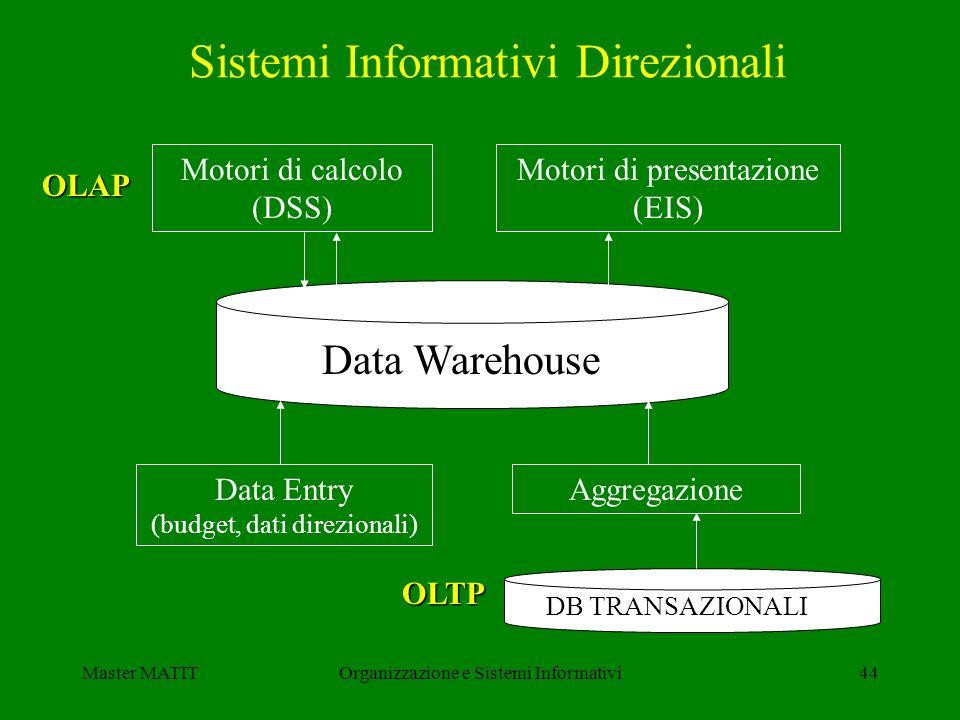 Master MATITOrganizzazione e Sistemi Informativi44 Sistemi Informativi Direzionali Motori di calcolo (DSS) Motori di presentazione (EIS) Data Entry (b