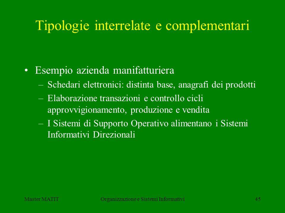 Master MATITOrganizzazione e Sistemi Informativi45 Tipologie interrelate e complementari Esempio azienda manifatturiera –Schedari elettronici: distint