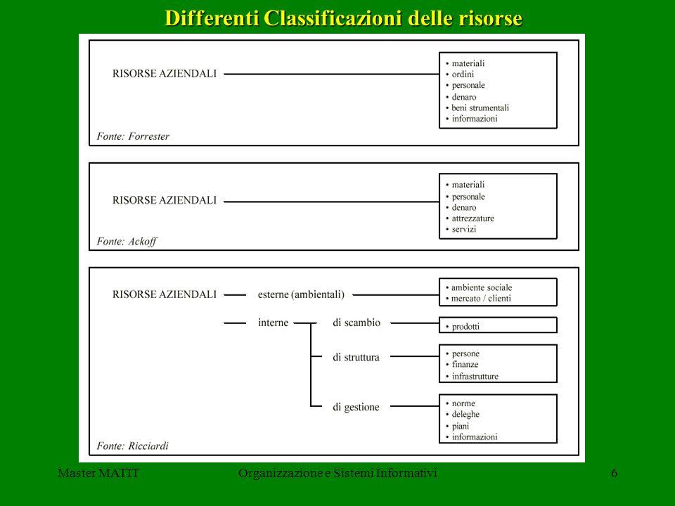 Master MATITOrganizzazione e Sistemi Informativi6 Differenti Classificazioni delle risorse