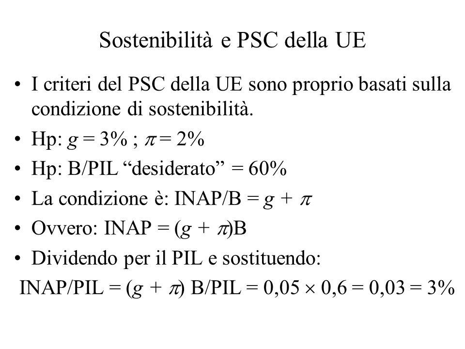 Sostenibilità e PSC della UE I criteri del PSC della UE sono proprio basati sulla condizione di sostenibilità. Hp: g = 3% ; = 2% Hp: B/PIL desiderato