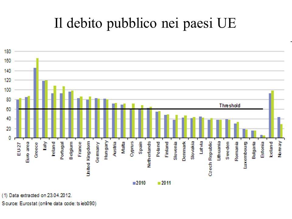 Il debito pubblico nei paesi UE