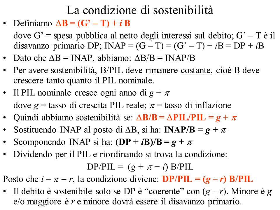La condizione di sostenibilità Definiamo B = (G – T) + i B dove G = spesa pubblica al netto degli interessi sul debito; G – T è il disavanzo primario