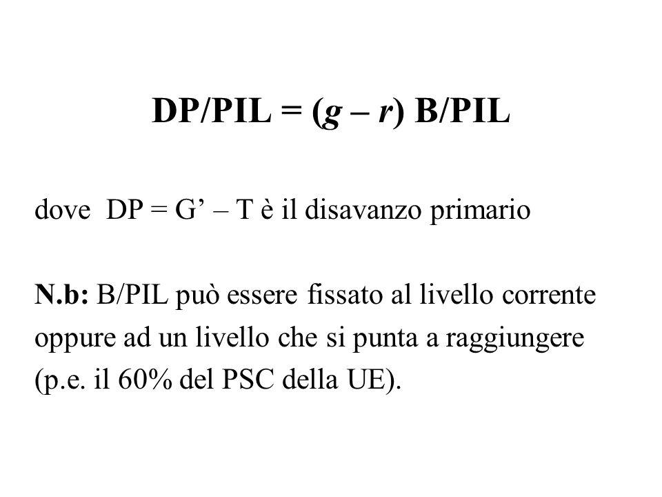 DP/PIL = (g – r) B/PIL dove DP = G – T è il disavanzo primario N.b: B/PIL può essere fissato al livello corrente oppure ad un livello che si punta a r