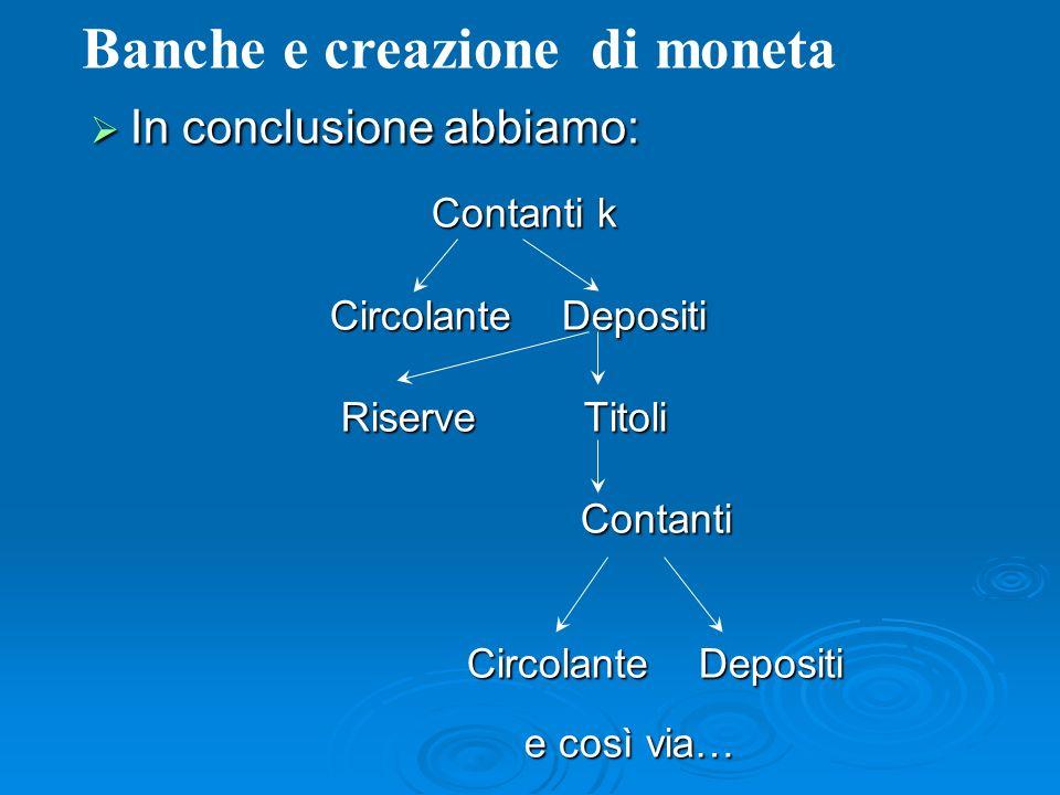 In conclusione abbiamo: In conclusione abbiamo: Contanti k Contanti k Circolante Depositi Circolante Depositi Riserve Titoli Riserve Titoli Contanti C