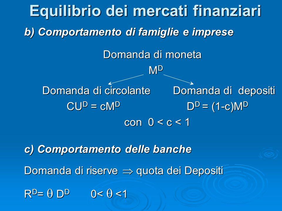 b) Comportamento di famiglie e imprese Domanda di moneta Domanda di moneta M D M D Domanda di circolante Domanda di depositi Domanda di circolante Dom