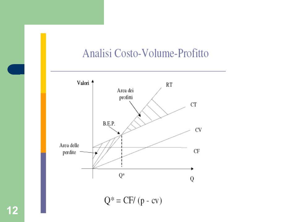 13 Analisi Costo-Volume-Profitto Algebricamente si ha che: RT = CT Q x p = CF + (cv x Q) (Q x p) – (cv x Q) = CF Q (p – cv) = CF Q* = CF/ (p - cv)