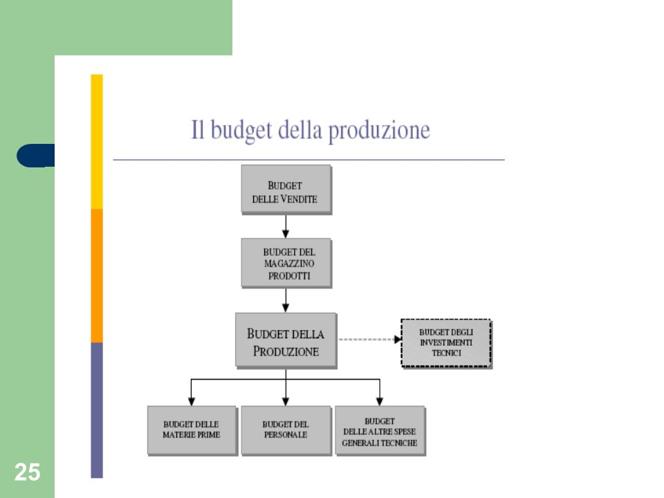 26 La politica delle scorte Necessaria attività di programmazione e coordinamento Previsione di mutamenti nella domanda di mercato, negli approvvigionamenti, di eventuali ritardi, etc.