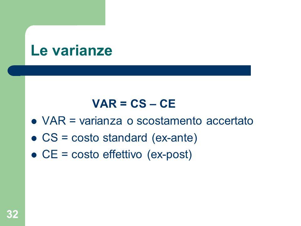 32 Le varianze VAR = CS – CE VAR = varianza o scostamento accertato CS = costo standard (ex-ante) CE = costo effettivo (ex-post)
