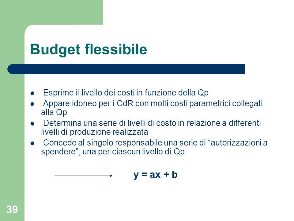 39 Budget flessibile Esprime il livello dei costi in funzione della Qp Appare idoneo per i CdR con molti costi parametrici collegati alla Qp Determina