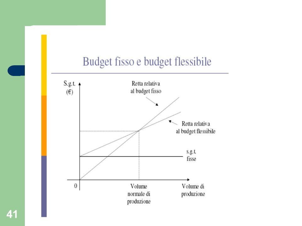 42 Es.budget fisso e budget flessibile Volume normale di produzione mensile = n.