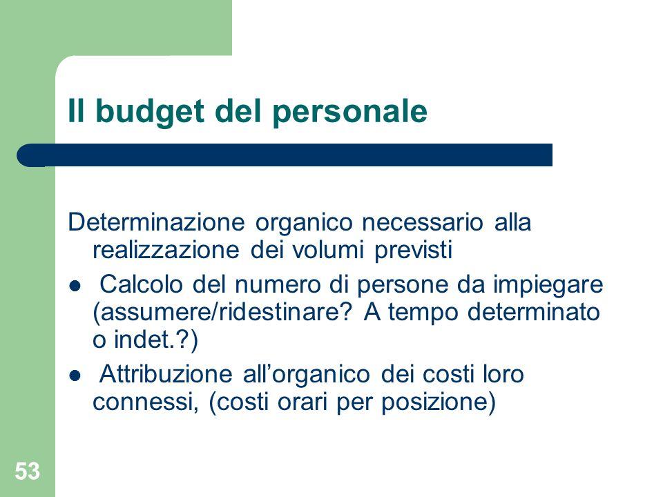 53 Il budget del personale Determinazione organico necessario alla realizzazione dei volumi previsti Calcolo del numero di persone da impiegare (assum