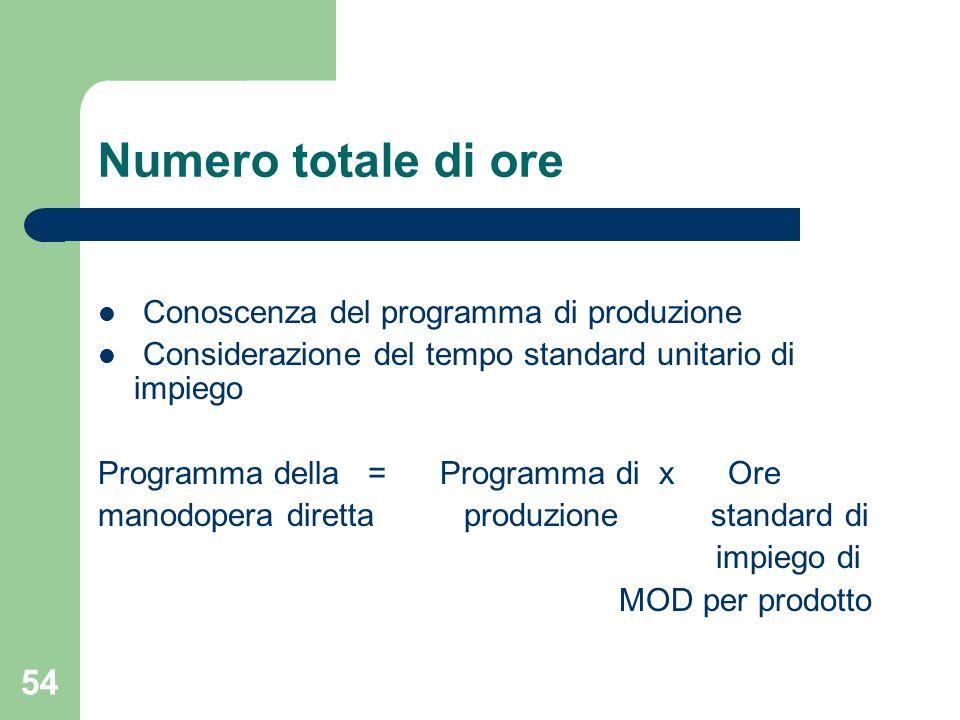 54 Numero totale di ore Conoscenza del programma di produzione Considerazione del tempo standard unitario di impiego Programma della = Programma di x